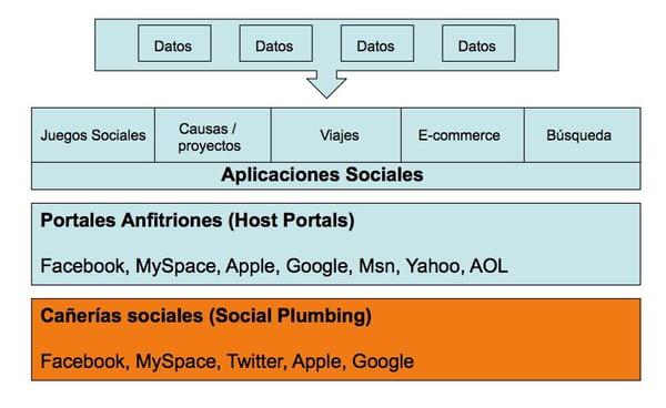 esquema-economia-de-las-aplicaciones
