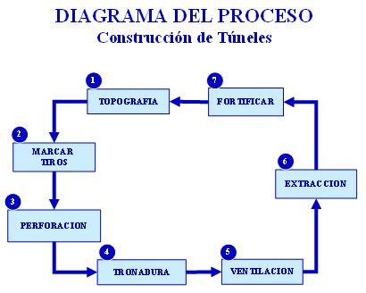 diagrama-proceso-construccion-de-tuneles