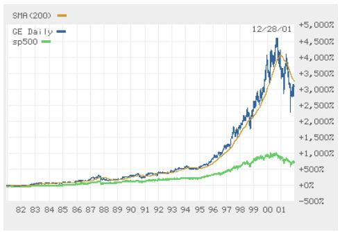 grafico-valor-mercado-ge