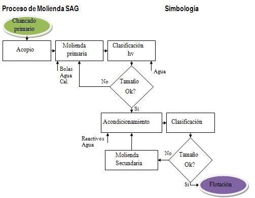 esquema1-proceso-de-molienda