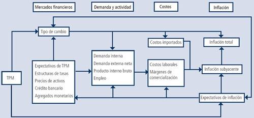 cuadro-mecanismos-de-transmision