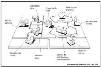 imagen-partes-modelo-de-negocio