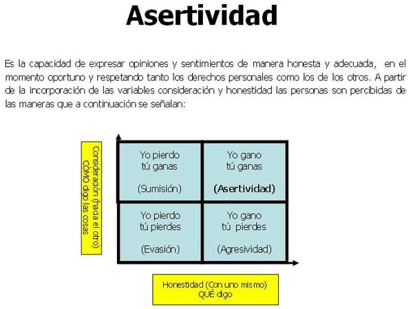 Asertividad La Clave Para Resolver Los Conflictos