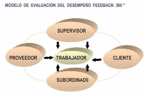 modelo-evaluacion-desempeno-feedback360