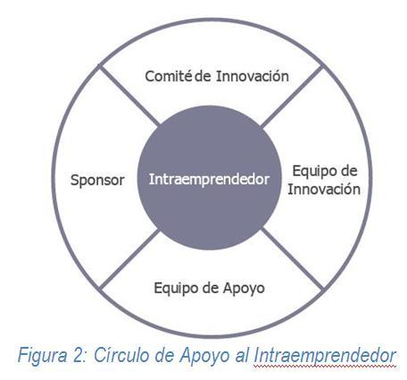 figura2-apoyo-al-intraemprendedor
