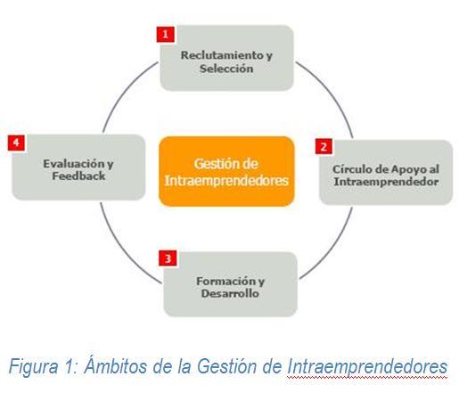 figura1-gestion-intraemprendedores