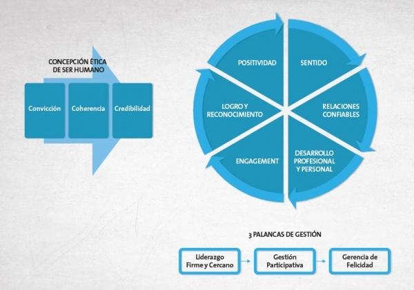 esquema_felicidad_en_el_trabajo