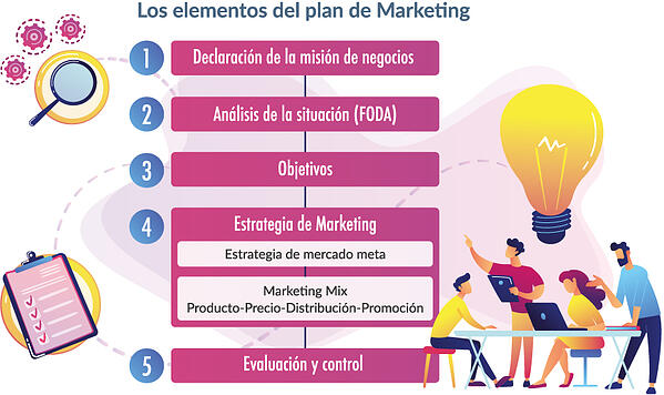 Marketing para los consumidores de hoy