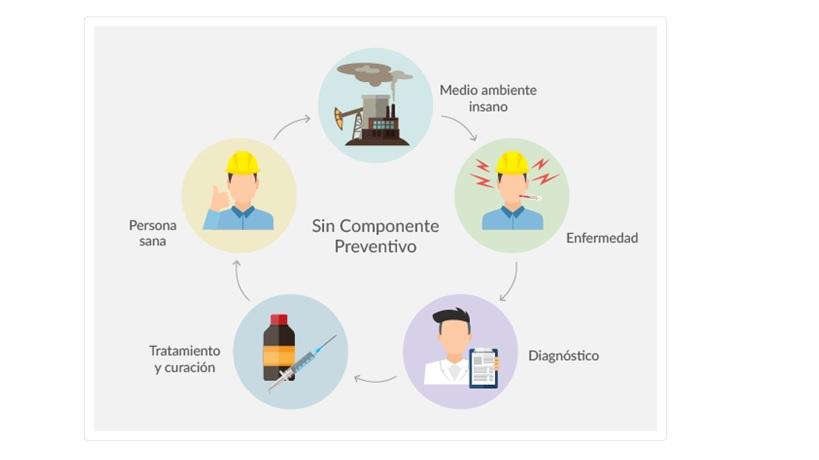 De qué se trata la Higiene Ocupacional_infografía