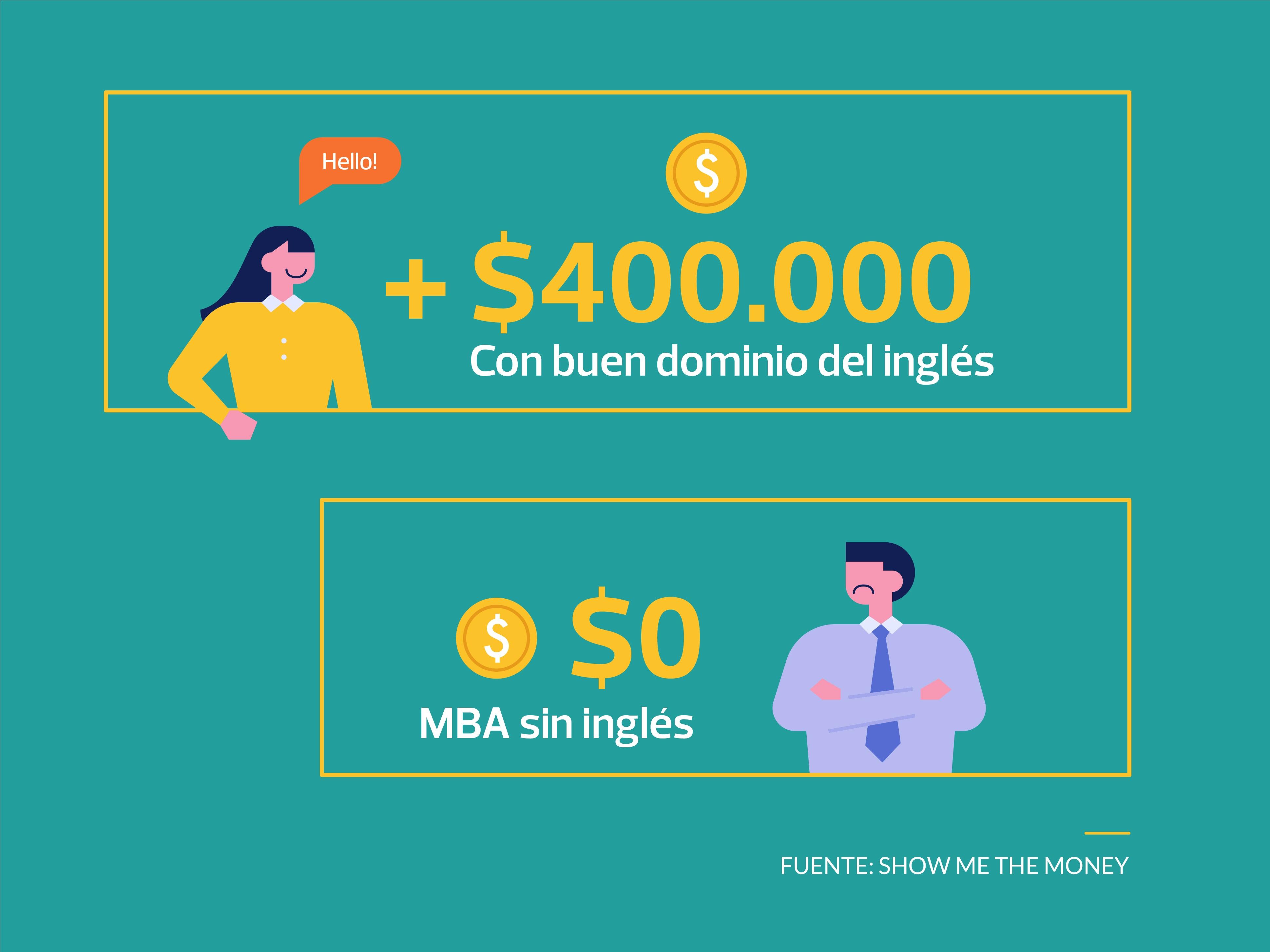ingreso-salario-mejora-con-ingles