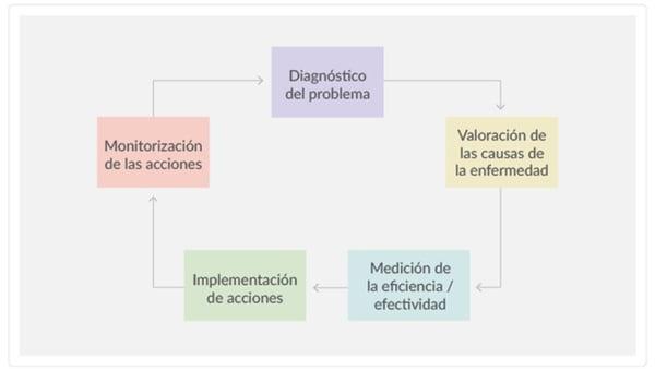 El rol de la Epidemiología en la Gestión de Servicios de Salud_1