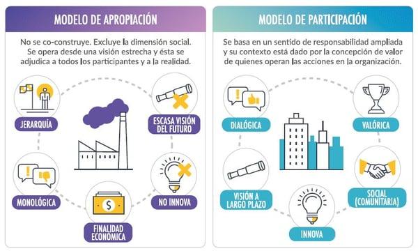 apropiacion-contribucion-organizaciones-eclass-uai