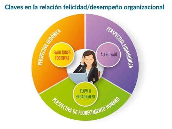 clase-uai-eclass-felicidad-trabajo