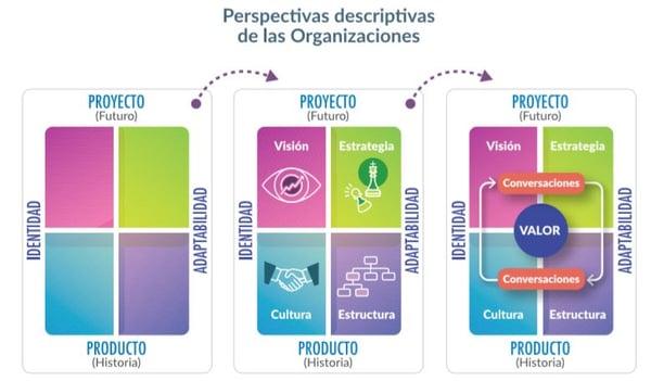 perspectivas-descriptivas-organizaciones